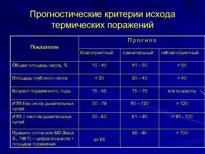 Прогностические критерии исхода термических поражений Прогноз Показатели благоприятный сомнительный неблагоприятный Общая площадь ожога, %