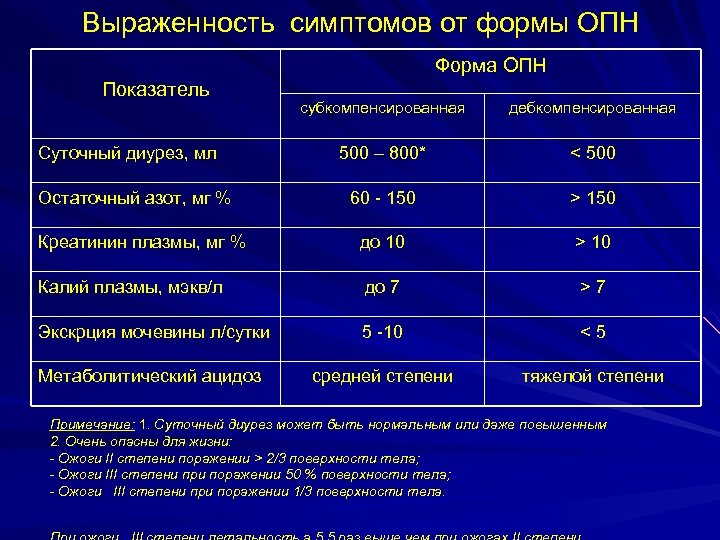 Выраженность симптомов от формы ОПН Форма ОПН Показатель субкомпенсированная дебкомпенсированная 500 – 800* <