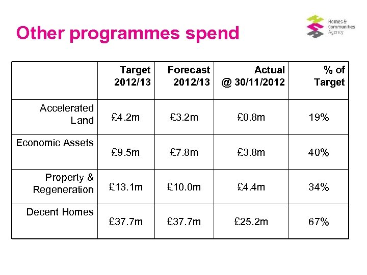 Other programmes spend Target 2012/13 Accelerated Land Economic Assets Property & Regeneration Decent Homes