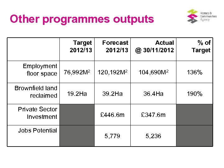 Other programmes outputs Target 2012/13 Employment 2 floor space 76, 992 M Brownfield land