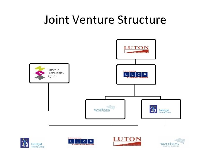 Joint Venture Structure