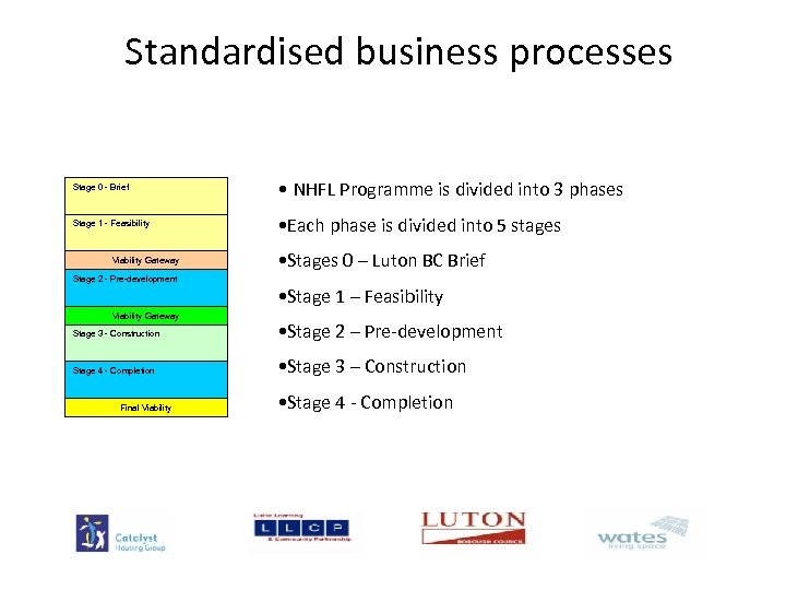 Standardised business processes Stage 0 - Brief Stage 1 - Feasibility Stage 2 -