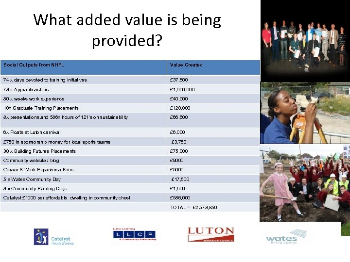 What added value is being provided? Social Outputs from NHFL Value Created 74 x