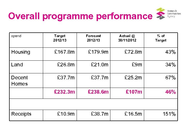 Overall programme performance spend Housing Target 2012/13 Forecast 2012/13 Actual @ 30/11/2012 % of