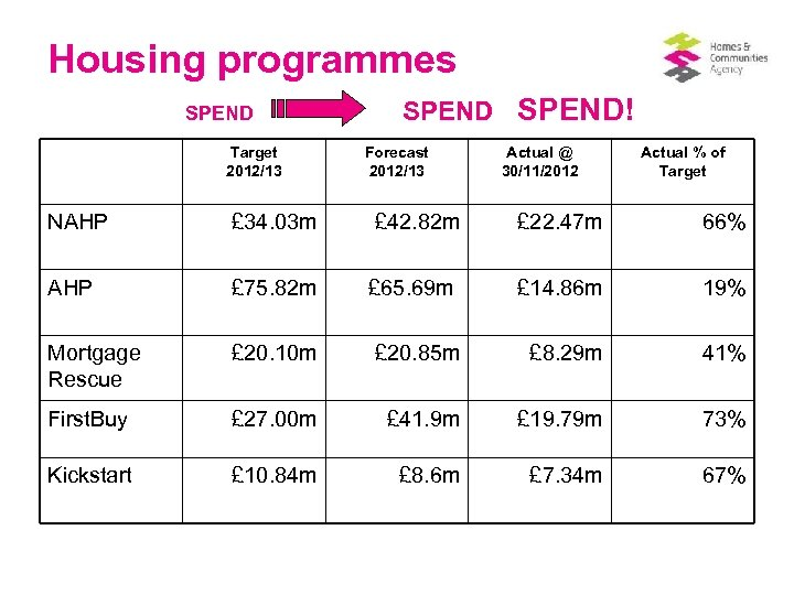 Housing programmes SPEND Target 2012/13 SPEND! Forecast 2012/13 Actual @ 30/11/2012 Actual % of