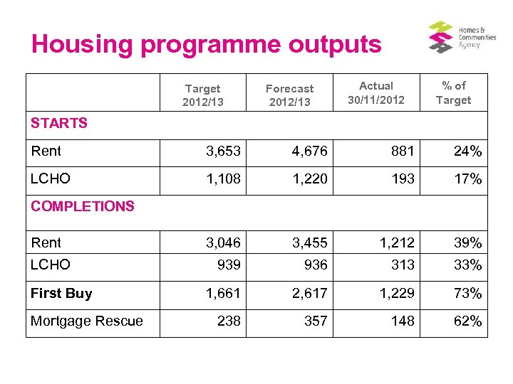 Housing programme outputs Target 2012/13 Forecast 2012/13 Actual 30/11/2012 % of Target STARTS Rent