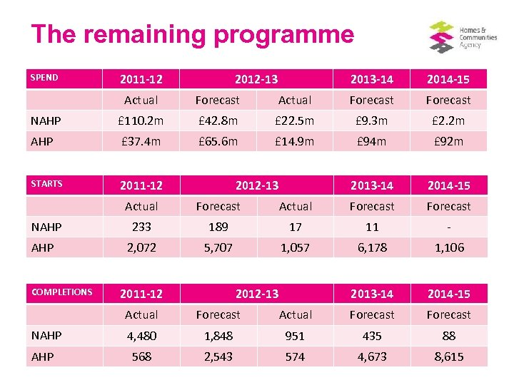 The remaining programme SPEND 2011 -12 2012 -13 2013 -14 2014 -15 Actual Forecast