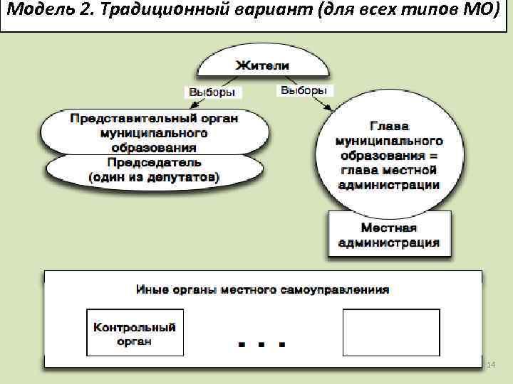 Модель 2. Традиционный вариант (для всех типов МО) 14