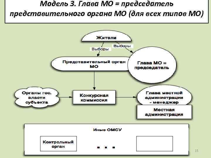 Модель 3. Глава МО = председатель представительного органа МО (для всех типов МО) 15