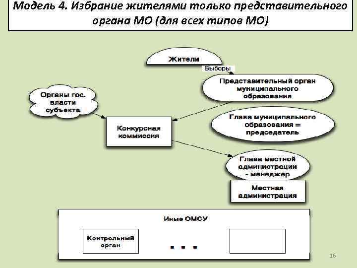 Модель 4. Избрание жителями только представительного органа МО (для всех типов МО) 16