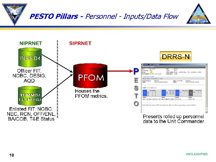 PESTO Pillars - Personnel - Inputs/Data Flow 10 UNCLASSIFIED