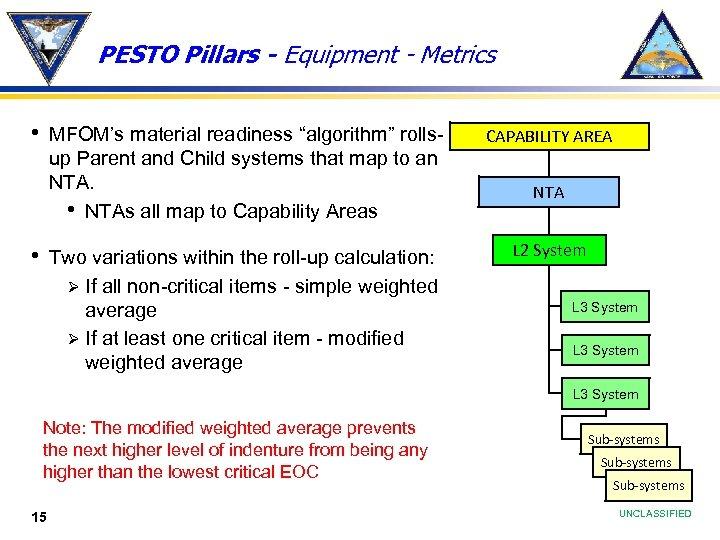 "PESTO Pillars - Equipment - Metrics • MFOM's material readiness ""algorithm"" rollsup Parent and"