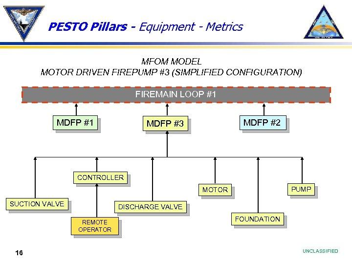 PESTO Pillars - Equipment - Metrics MFOM MODEL MOTOR DRIVEN FIREPUMP #3 (SIMPLIFIED CONFIGURATION)
