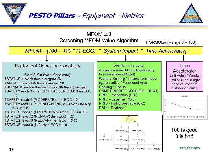 PESTO Pillars - Equipment - Metrics MFOM 2. 0 Screening MFOM Value Algorithm FORMULA