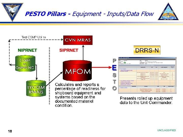PESTO Pillars - Equipment - Inputs/Data Flow 18 UNCLASSIFIED