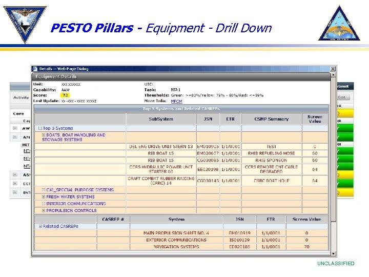 PESTO Pillars - Equipment - Drill Down UNCLASSIFIED