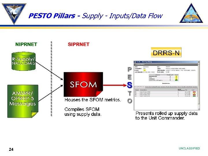 PESTO Pillars - Supply - Inputs/Data Flow 24 UNCLASSIFIED