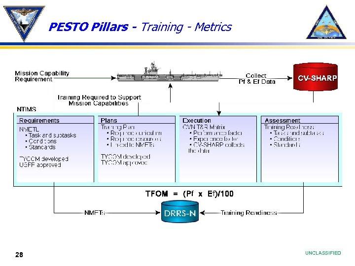 PESTO Pillars - Training - Metrics 28 UNCLASSIFIED
