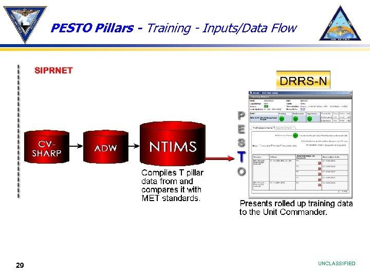 PESTO Pillars - Training - Inputs/Data Flow 29 UNCLASSIFIED