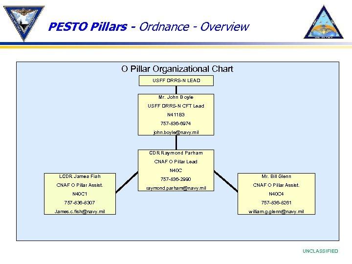 PESTO Pillars - Ordnance - Overview O Pillar Organizational Chart USFF DRRS-N LEAD Mr.