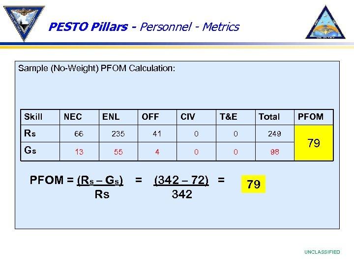 PESTO Pillars - Personnel - Metrics Sample (No-Weight) PFOM Calculation: Skill NEC ENL OFF