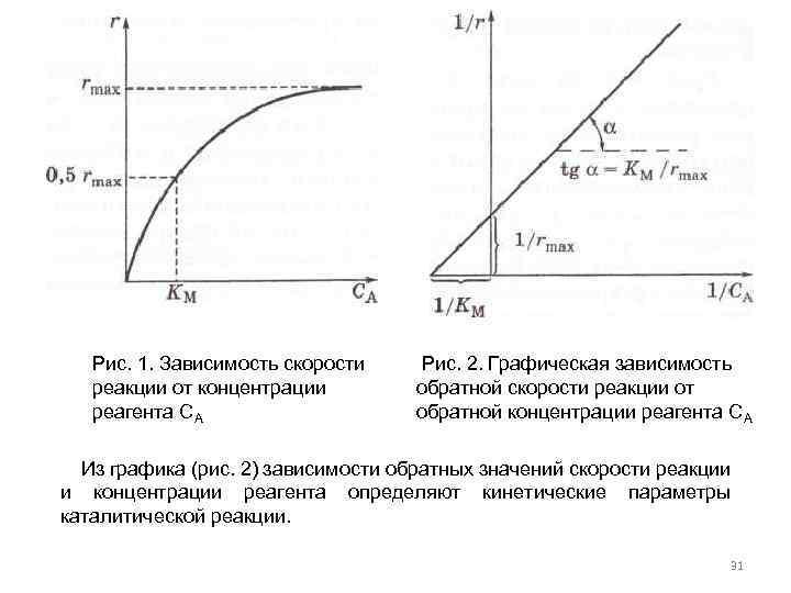 концентрации на рисунке зависимости представлены графики
