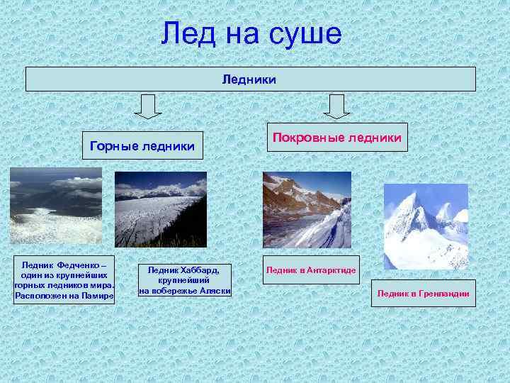 Лед на суше Ледники Горные ледники Ледник Федченко – один из крупнейших горных ледников