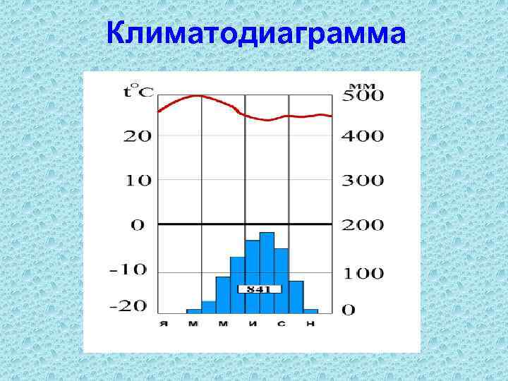 Климатодиаграмма