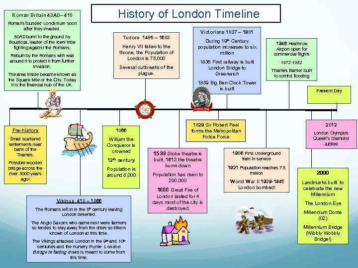 history of london timeline roman britain 43 ad