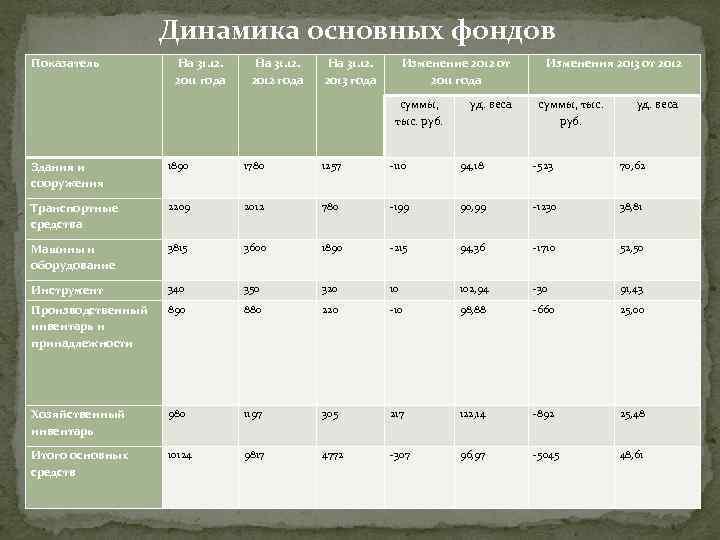 Динамика основных фондов Показатель На 31. 12. 2011 года На 31. 12. 2012 года