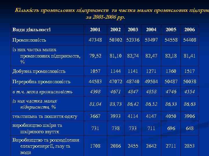 Кількість промислових підприємств та частка малих промислових підприє за 2001 -2006 рр. Види діяльності