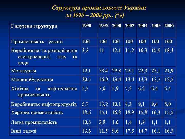Структура промисловості України за 1990 – 2006 рр. , (%) Галузева структура 1990 1995