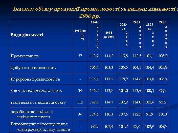 Індекси обсягу продукції промисловості за видами діяльності з 2006 рр. 2000 до 19 90