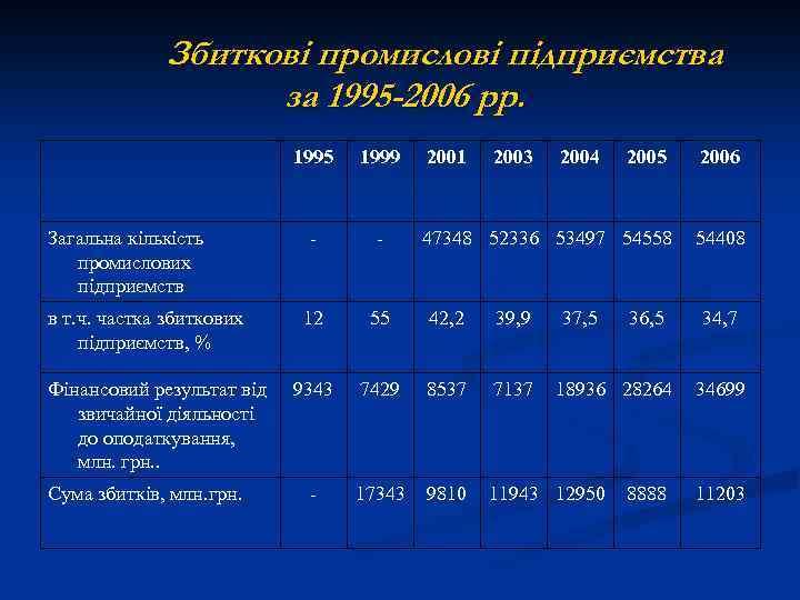 Збиткові промислові підприємства за 1995 -2006 рр. 1995 Загальна кількість промислових підприємств в т.