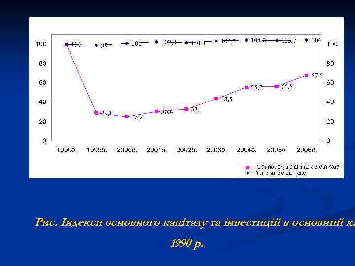 Рис. Індекси основного капіталу та інвестицій в основний ка 1990 р.