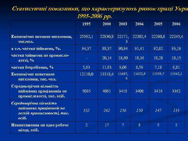 Статистичні показники, що характеризують ринок праці Украї Укра 1995 -2006 рр. 1995 Економічно активне