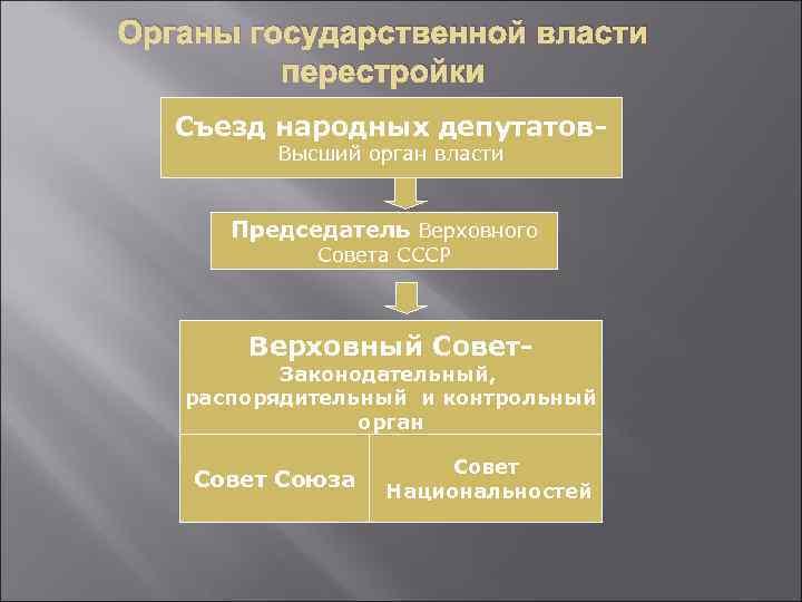 Органы государственной власти перестройки Съезд народных депутатов. Высший орган власти Председатель Верховного Совета СССР