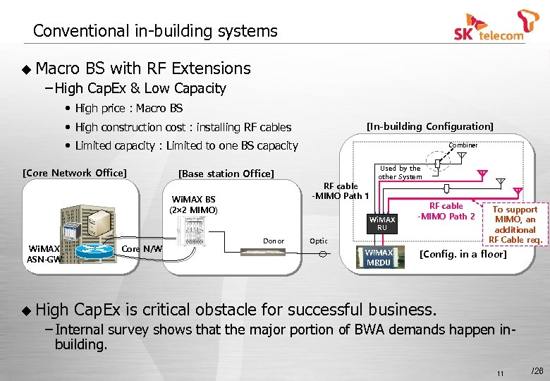 Conventional in-building systems u Macro BS with RF Extensions – High Cap. Ex &