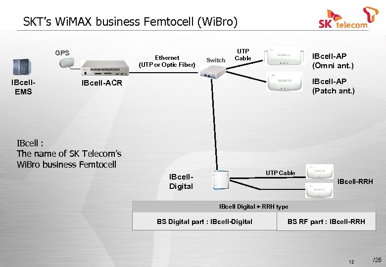 SKT's Wi. MAX business Femtocell (Wi. Bro) GPS IBcell. EMS Ethernet (UTP or Optic