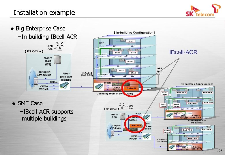 Installation example u Big Enterprise Case –In-building IBcell-ACR u SME Case –IBcell-ACR supports multiple