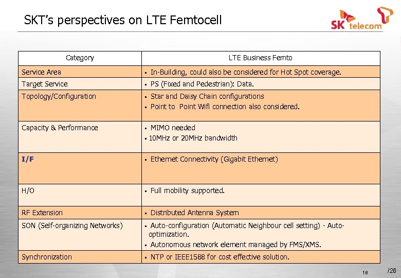 SKT's perspectives on LTE Femtocell Category LTE Business Femto Service Area • In-Building, could