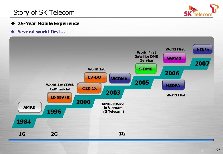Story of SK Telecom u 25 -Year Mobile Experience u Several world-first… World First