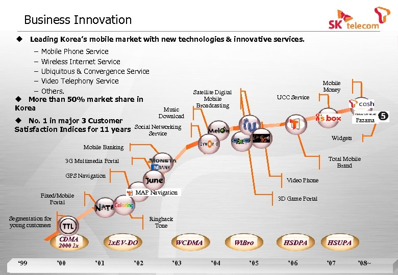 Business Innovation u Leading Korea's mobile market with new technologies & innovative services. −
