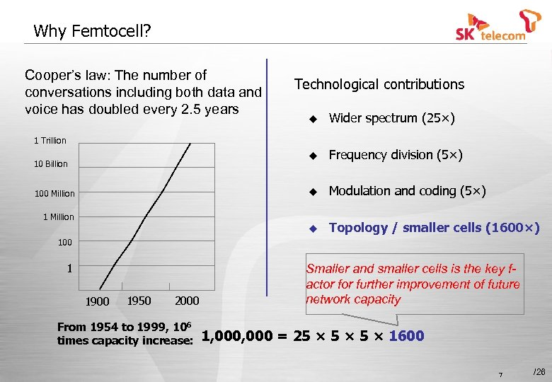 Why Femtocell? Cooper's law: The number of conversations including both data and voice has