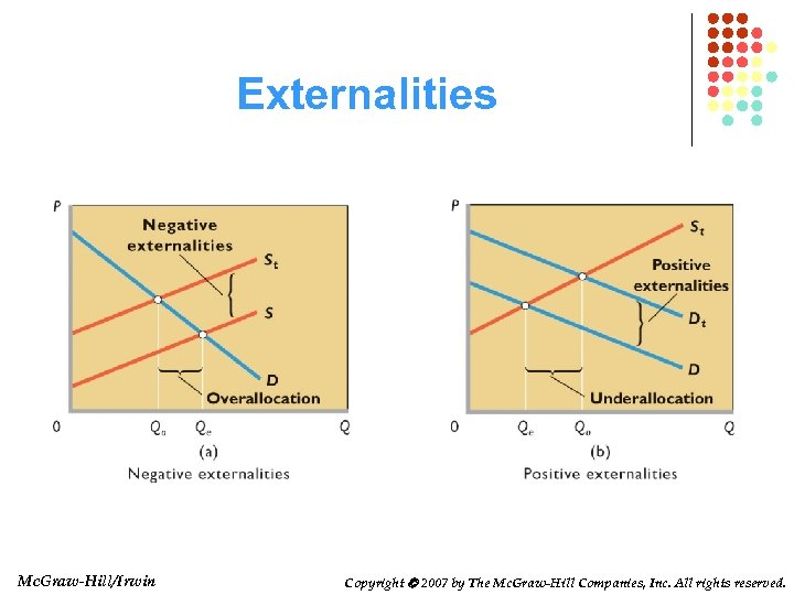 Externalities Mc. Graw-Hill/Irwin Copyright 2007 by The Mc. Graw-Hill Companies, Inc. All rights reserved.