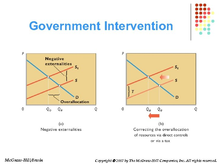 Government Intervention Mc. Graw-Hill/Irwin Copyright 2007 by The Mc. Graw-Hill Companies, Inc. All rights