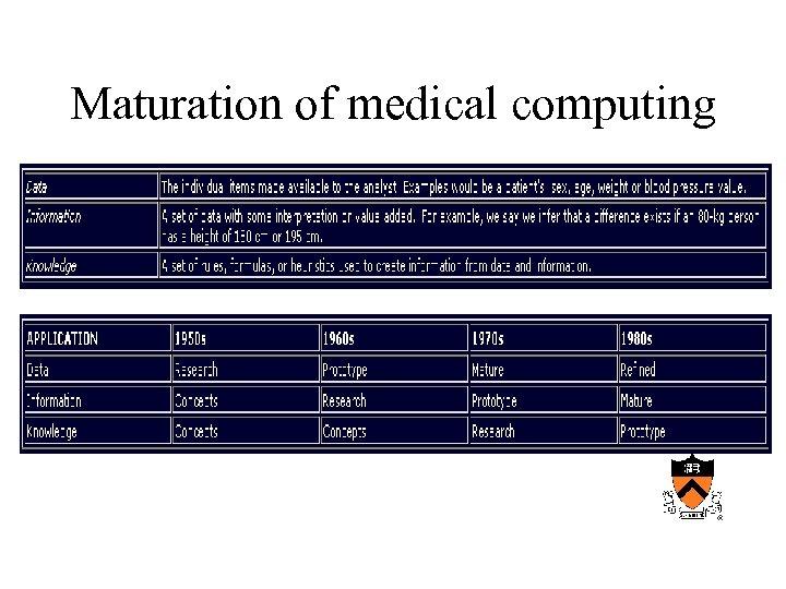 Maturation of medical computing