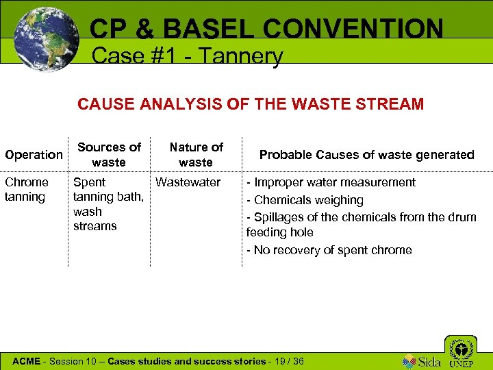 CP & BASEL CONVENTION Case #1 - Tannery CAUSE ANALYSIS OF THE WASTE STREAM