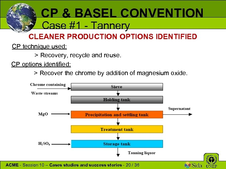 CP & BASEL CONVENTION Case #1 - Tannery CLEANER PRODUCTION OPTIONS IDENTIFIED CP technique