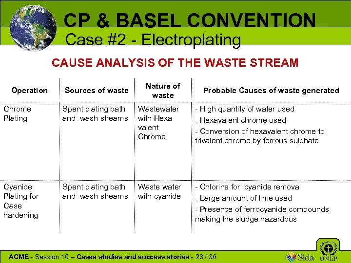 CP & BASEL CONVENTION Case #2 - Electroplating CAUSE ANALYSIS OF THE WASTE STREAM